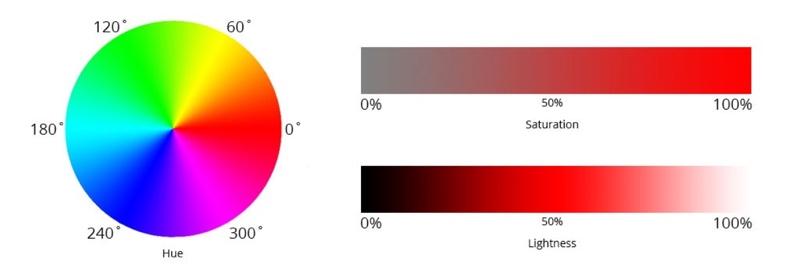 ชีวิตง่ายขึ้น ด้วย HSL Color ระบบสี ที่เป็นมิตรกับมนุษย์